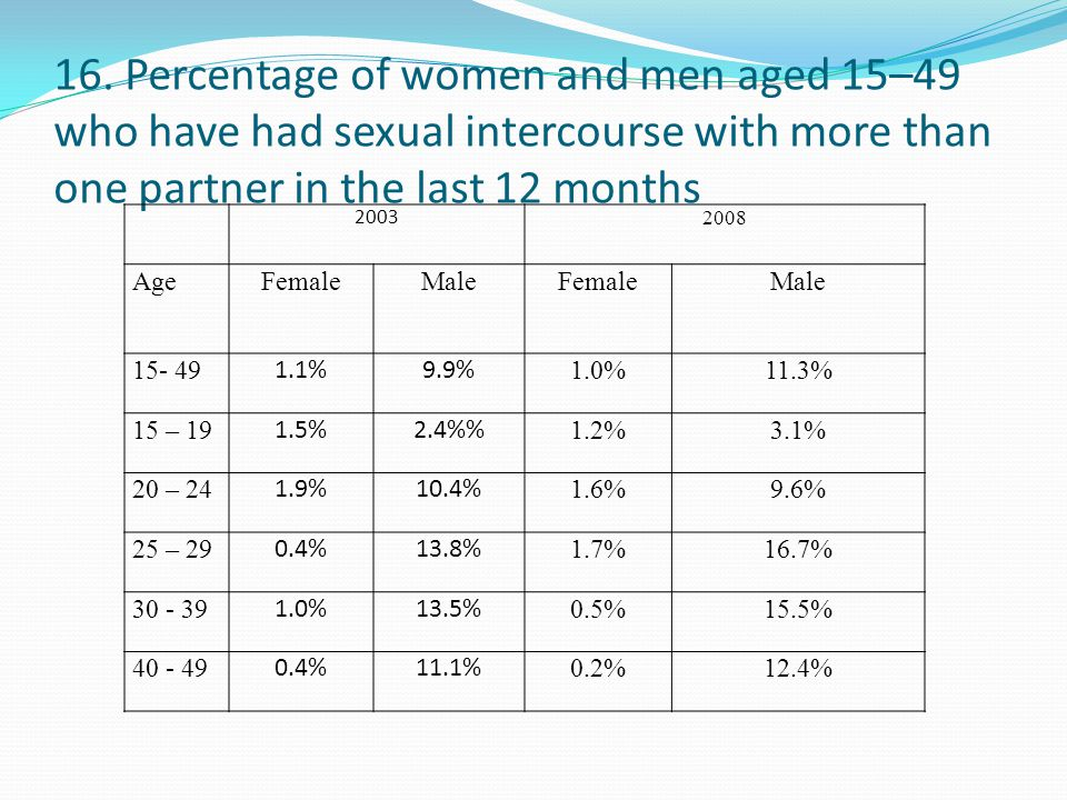 16. Percentage of women and men aged 15–49 who have had sexual intercourse with more than one partner in the last 12 months 2003 2008 AgeFemaleMaleFem