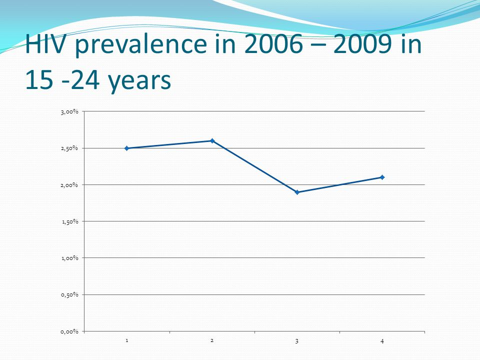 HIV prevalence in 2006 – 2009 in 15 -24 years