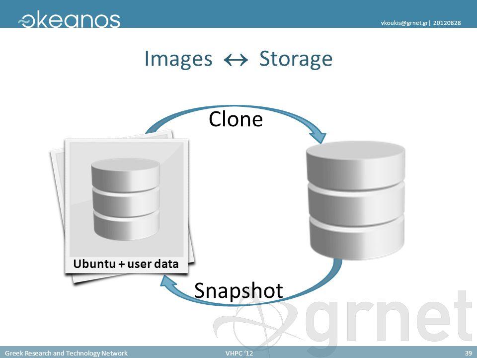 Greek Research and Technology NetworkVHPC '1239 vkoukis@grnet.gr  20120828 Clone Snapshot Images  Storage Ubuntu root Ubuntu + user data