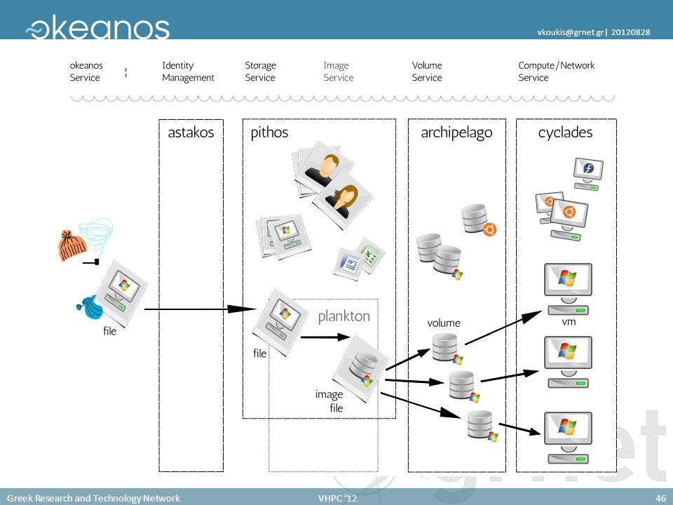 Greek Research and Technology NetworkVHPC '1246 vkoukis@grnet.gr  20120828