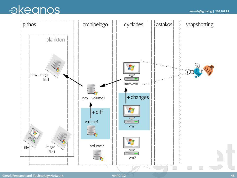 Greek Research and Technology NetworkVHPC '1248 vkoukis@grnet.gr  20120828