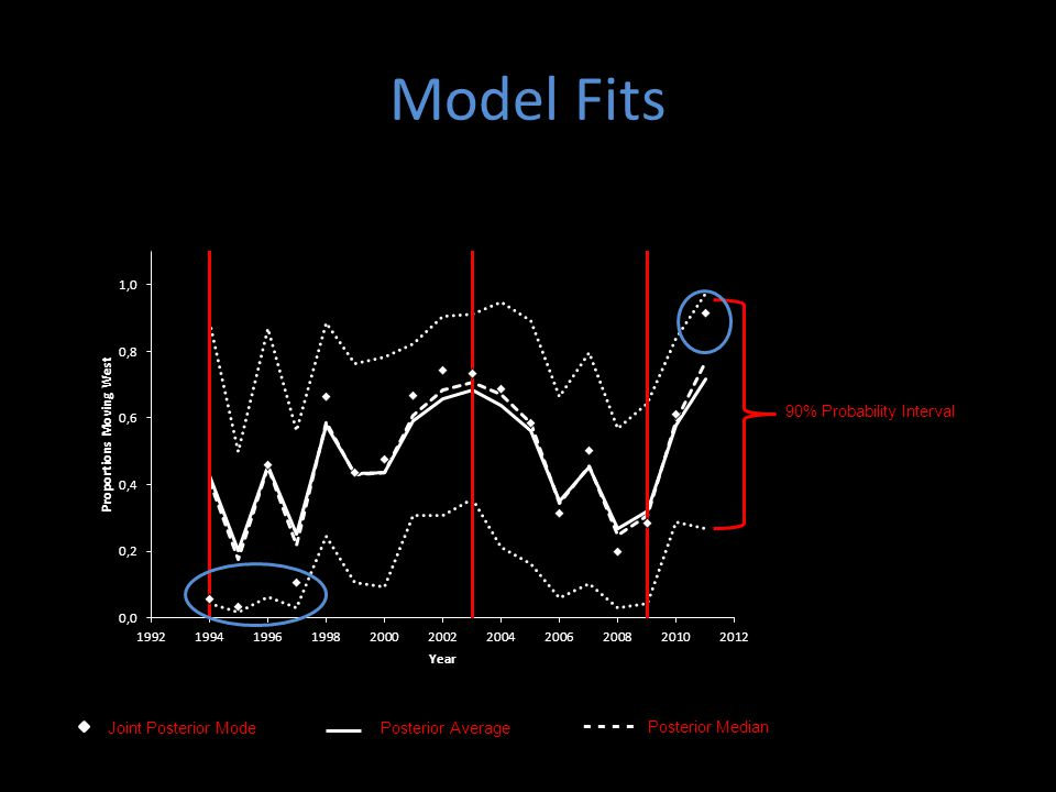 Model Fits - - - - Posterior Median 90% Probability Interval Joint Posterior ModePosterior Average