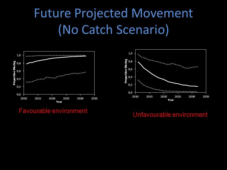 Future Projected Movement (No Catch Scenario) Favourable environment Unfavourable environment