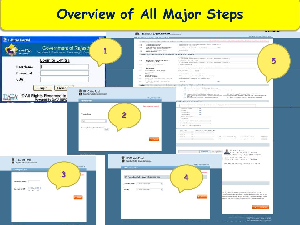 Overview of All Major Steps 2 4 3 5 1