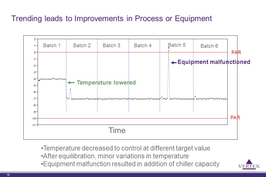 15 Trending leads to Improvements in Process or Equipment Temperature lowered * Equipment malfunctioned PAR Batch 5 Time Batch 1Batch 2Batch 3 Batch 4 Batch 6 Temperature decreased to control at different target value After equilibration, minor variations in temperature Equipment malfunction resulted in addition of chiller capacity