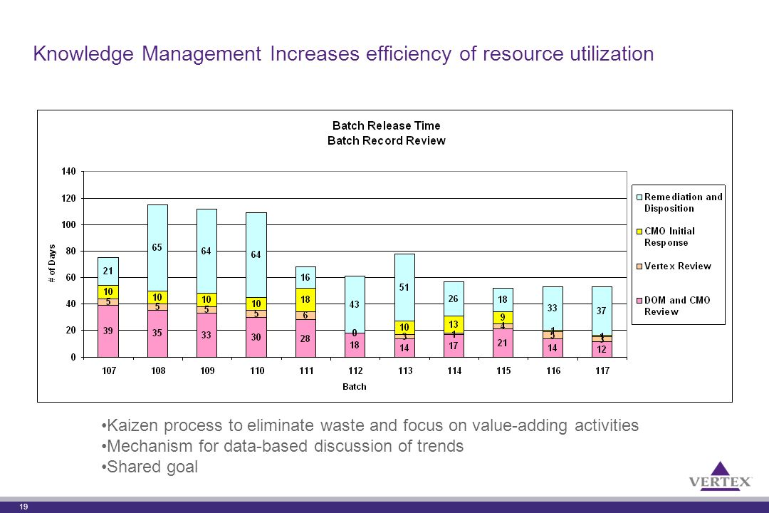 19 Knowledge Management Increases efficiency of resource utilization Kaizen process to eliminate waste and focus on value-adding activities Mechanism for data-based discussion of trends Shared goal