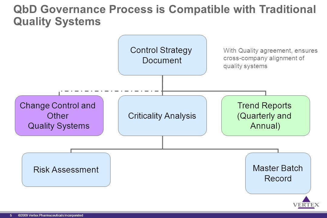 5 ©2009 Vertex Pharmaceuticals Incorporated QbD Governance Process is Compatible with Traditional Quality Systems Control Strategy Document Change Control and Other Quality Systems Criticality Analysis Trend Reports (Quarterly and Annual) Risk Assessment Master Batch Record With Quality agreement, ensures cross-company alignment of quality systems