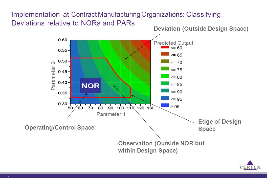 7 Implementation at Contract Manufacturing Organizations : Classifying Deviations relative to NORs and PARs Observation (Outside NOR but within Design Space) Deviation (Outside Design Space) Operating/Control Space Edge of Design Space Parameter 1 Predicted Output Parameter 2