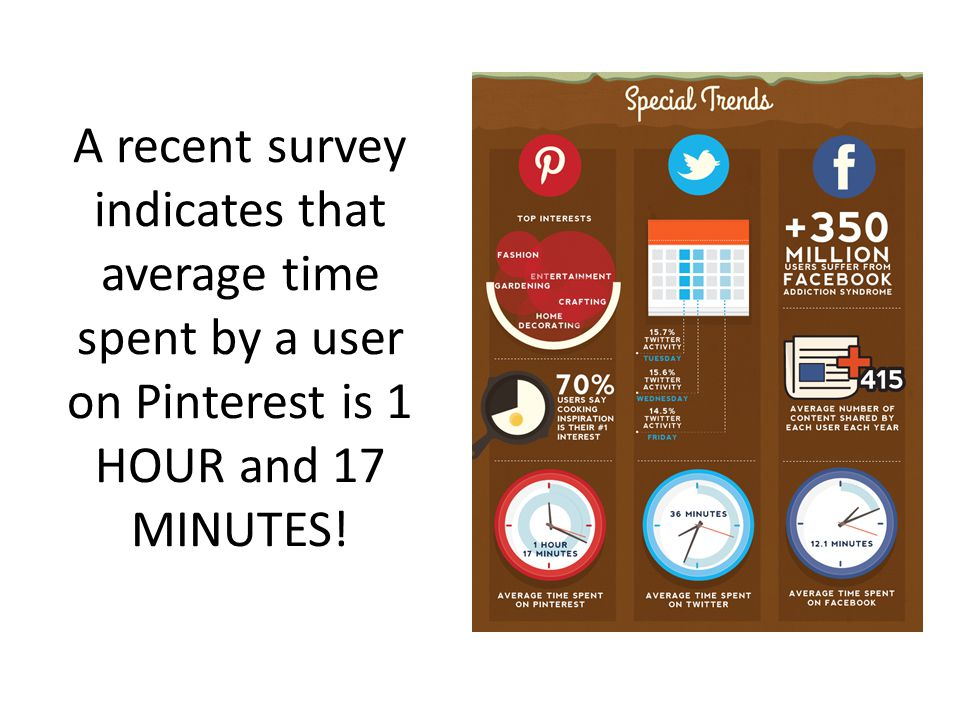 A recent survey indicates that average time spent by a user on Pinterest is 1 HOUR and 17 MINUTES!
