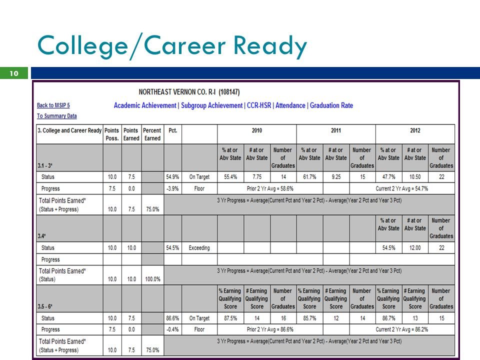 College/Career Ready 10