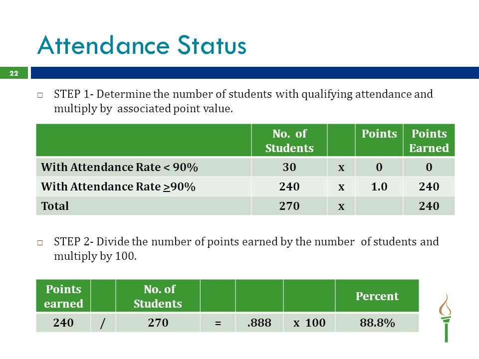 Attendance Status 22  STEP 1- Determine the number of students with qualifying attendance and multiply by associated point value.  STEP 2- Divide th