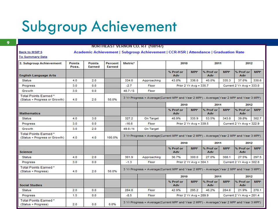 Subgroup Achievement 9