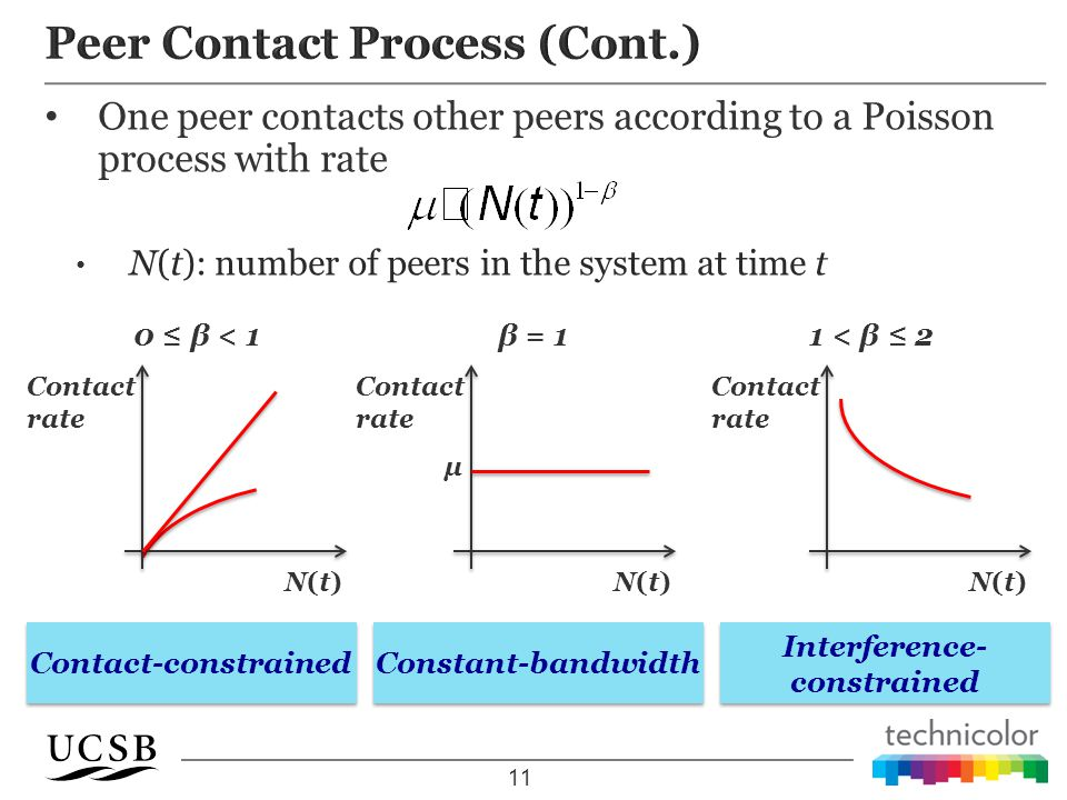 One peer contacts other peers according to a Poisson process with rate N(t): number of peers in the system at time t 11 N(t)N(t) Contact rate 0 ≤ β < 1 Constant-bandwidth N(t)N(t) Contact rate μ β = 1 N(t)N(t) Contact rate 1 < β ≤ 2 Contact-constrained Interference- constrained