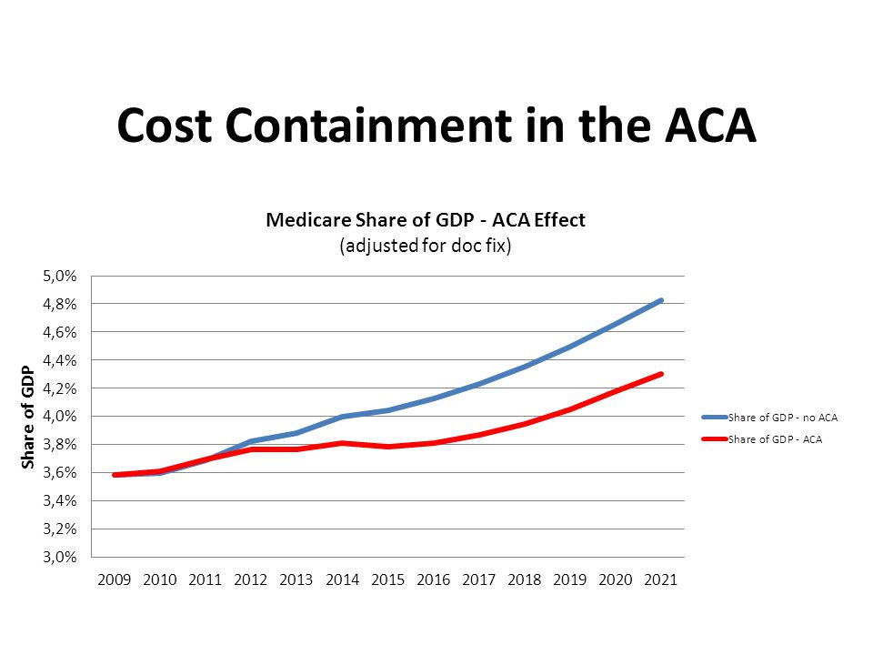 Cost Containment in the ACA