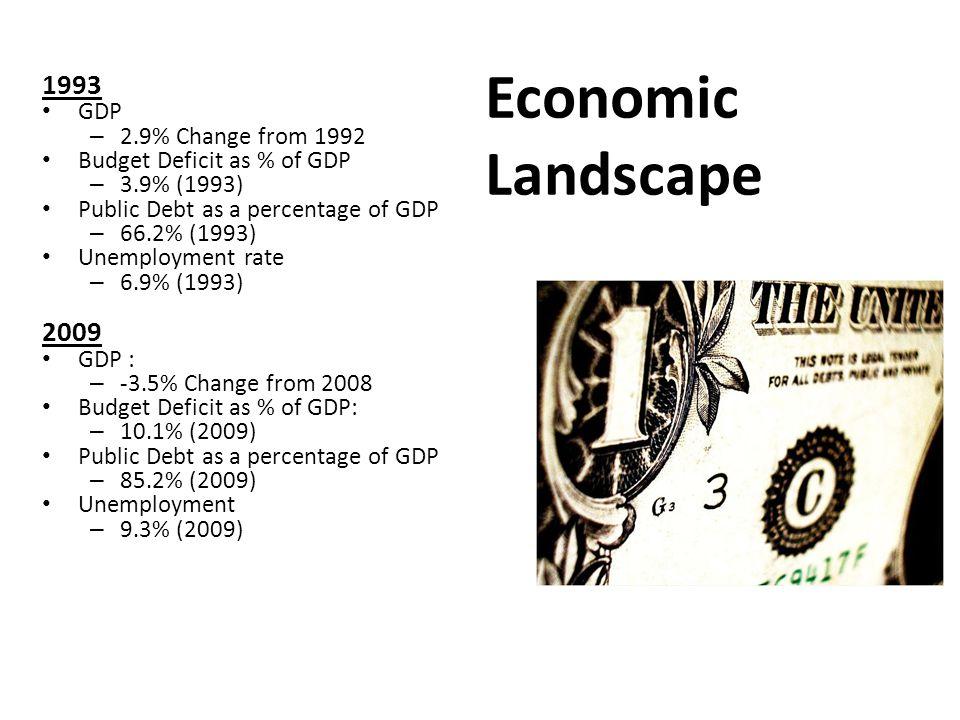 Political Landscape 1992 Clinton 370, Bush 168 House: 258 (D), 176 (R) Senate: 57 (D), 43 (R) Obama 349, McCain 173 House: 256 (D), 178 (R) Senate: 55(D), 42(R), 2(I) April 27: Arlen Specter (R) → (D) June 20: Al Franken (D) 2008