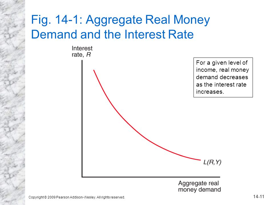 Copyright © 2009 Pearson Addison-Wesley. All rights reserved. 14-11 Fig. 14-1: Aggregate Real Money Demand and the Interest Rate For a given level of