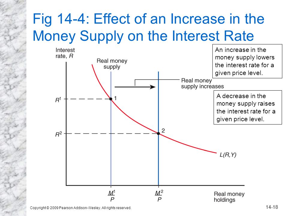 Copyright © 2009 Pearson Addison-Wesley. All rights reserved. 14-18 Fig 14-4: Effect of an Increase in the Money Supply on the Interest Rate An increa