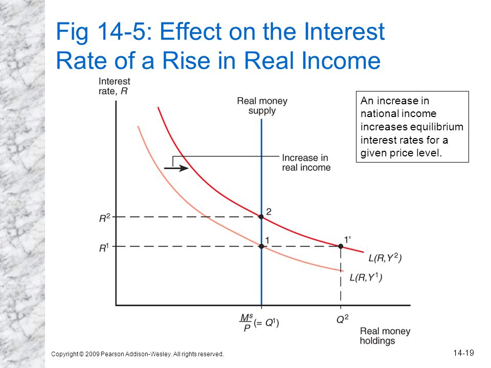 Copyright © 2009 Pearson Addison-Wesley. All rights reserved. 14-19 Fig 14-5: Effect on the Interest Rate of a Rise in Real Income An increase in nati