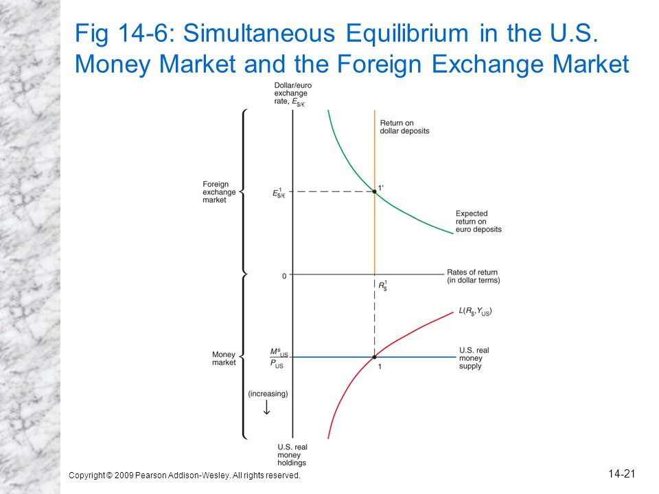 Copyright © 2009 Pearson Addison-Wesley. All rights reserved. 14-21 Fig 14-6: Simultaneous Equilibrium in the U.S. Money Market and the Foreign Exchan
