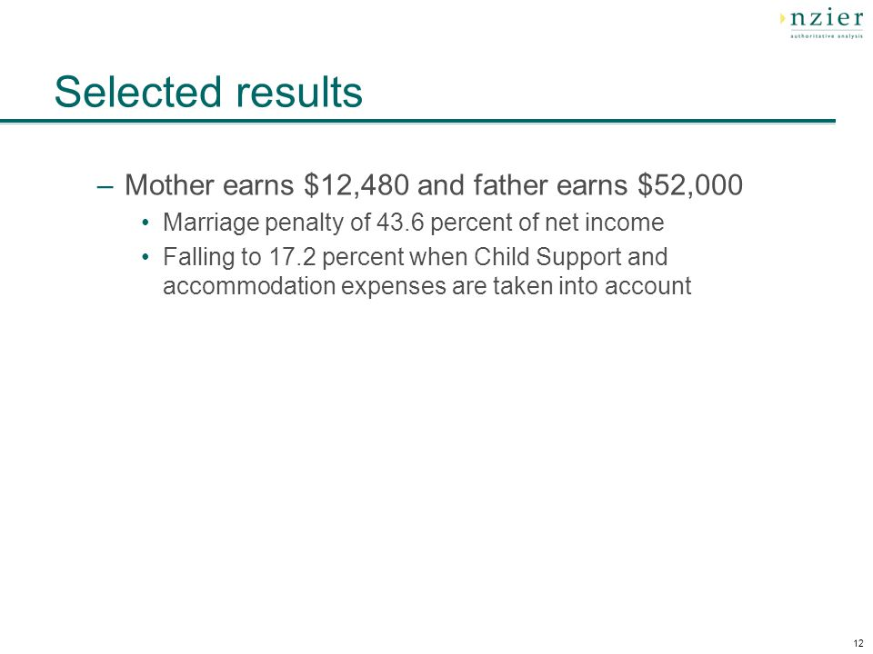 12 Selected results –Mother earns $12,480 and father earns $52,000 Marriage penalty of 43.6 percent of net income Falling to 17.2 percent when Child Support and accommodation expenses are taken into account