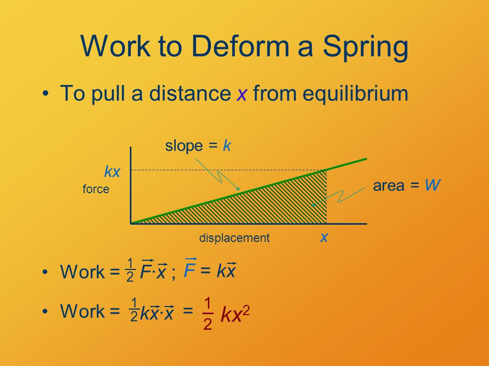 Work to Deform a Spring To pull a distance x from equilibrium x kx force displacement kx 2 1 2 = slope = k area = W Work =F·x ; 1 2 F = kx Work = kx·x 1 2