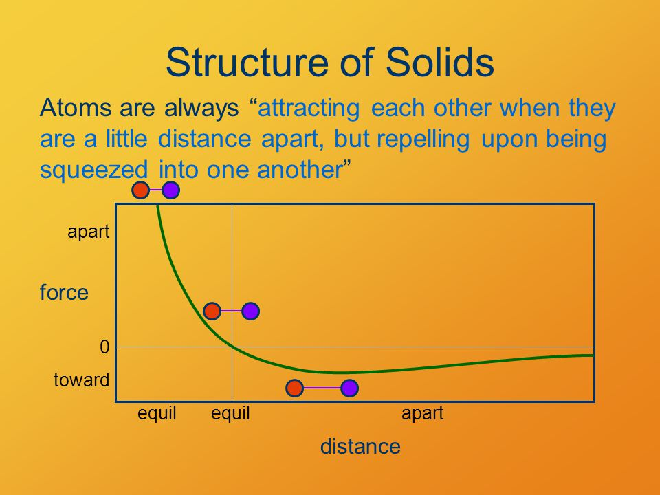Structure of Solids Atoms are always attracting each other when they are a little distance apart, but repelling upon being squeezed into one another distance force 0 equil apart toward apartequil