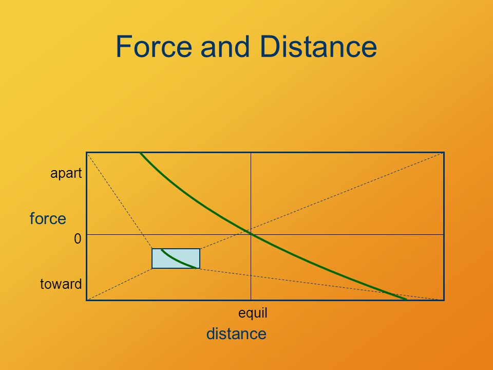 Force and Distance distance force 0 equil apart toward