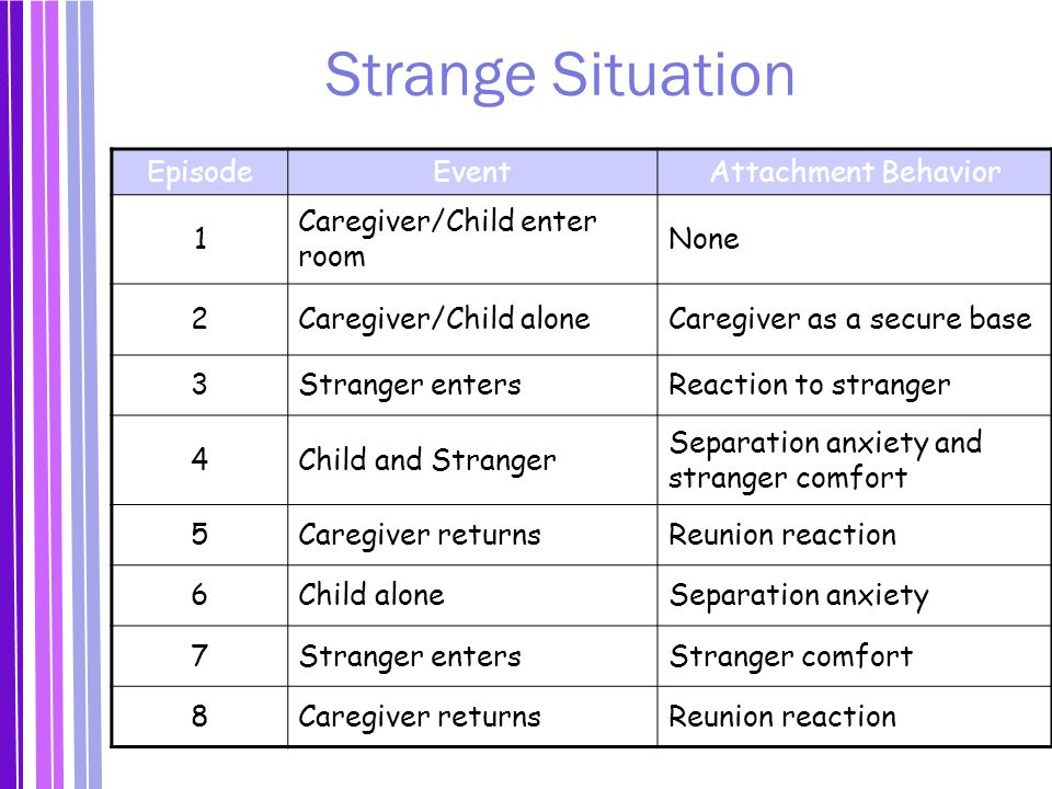 Strange Situation EpisodeEventAttachment Behavior 1 Caregiver/Child enter room None 2Caregiver/Child aloneCaregiver as a secure base 3Stranger entersReaction to stranger 4Child and Stranger Separation anxiety and stranger comfort 5Caregiver returnsReunion reaction 6Child aloneSeparation anxiety 7Stranger entersStranger comfort 8Caregiver returnsReunion reaction