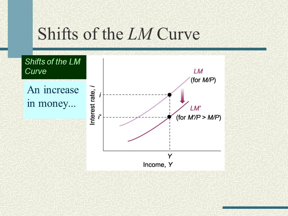 Shifts of the LM Curve An increase in money... Shifts of the LM Curve