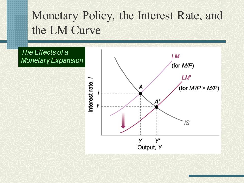 Monetary Policy, the Interest Rate, and the LM Curve The Effects of a Monetary Expansion