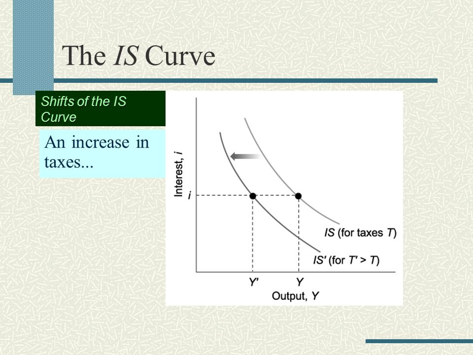 The IS Curve An increase in taxes... Shifts of the IS Curve