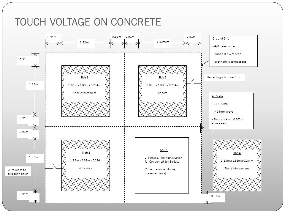 TOUCH VOLTAGE ON CONCRETE 0.91m Ground Grid - 4/0 bare copper - Buried 0.457m deep - exothermic connections Slab m x 1.83m x 0.254m No reinforcement Slab m x 1.83m x 0.254m Wire mesh Slab m x 1.83m x 0.254m Rebars Soil m x 2.44m Plastic Cover for Controlled Soil Surface (Cover removed during measurements) Slab m x 1.83m x 0.254m No reinforcement 0.91m 1.83m 1.83m3m All Slabs kpa - ~ 19mm gravel - Slabs stick out 0.102m above earth 0.91m 1.83m 0.91m Rebar to grid connection Wire mesh to grid connection