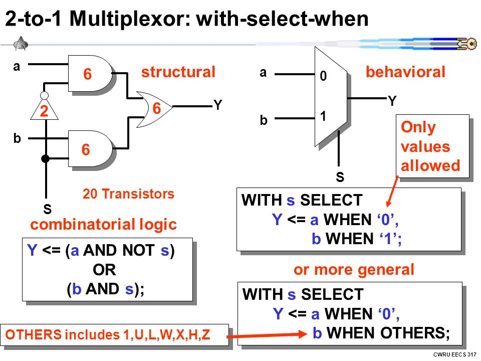 CWRU EECS 317 2-to-1 Multiplexor: with-select-when 0101 abab S Y abab Y S Y <= (a AND NOT s) OR (b AND s); WITH s SELECT Y <= a WHEN '0', b WHEN '1'; WITH s SELECT Y <= a WHEN '0', b WHEN OTHERS; or more general structural combinatorial logic behavioral Only values allowed 6 6 6 2 20 Transistors OTHERS includes 1,U,L,W,X,H,Z