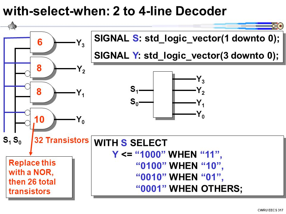 CWRU EECS 317 with-select-when: 2 to 4-line Decoder WITH S SELECT Y <= 1000 WHEN 11 , 0100 WHEN 10 , 0010 WHEN 01 , 0001 WHEN OTHERS; Y1Y1 Y0Y0 Y2Y2 Y3Y3 S0S0 S1S1 SIGNAL S: std_logic_vector(1 downto 0); SIGNAL Y: std_logic_vector(3 downto 0); SIGNAL S: std_logic_vector(1 downto 0); SIGNAL Y: std_logic_vector(3 downto 0); S1S1 S0S0 Y1Y1 Y0Y0 Y2Y2 Y3Y3 6 8 8 10 32 Transistors Replace this with a NOR, then 26 total transistors
