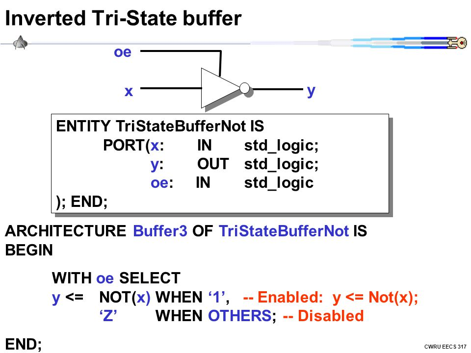 CWRU EECS 317 Inverted Tri-State buffer oe y x ENTITY TriStateBufferNot IS PORT(x:INstd_logic; y:OUTstd_logic; oe: INstd_logic ); END; ARCHITECTURE Buffer3 OF TriStateBufferNot IS BEGIN WITH oe SELECT y <= NOT(x) WHEN '1', -- Enabled: y <= Not(x); 'Z' WHEN OTHERS; -- Disabled END;