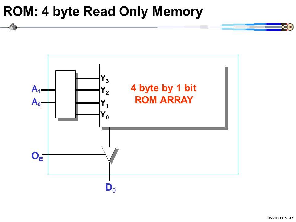 CWRU EECS 317 ROM: 4 byte Read Only Memory Y1Y1 Y0Y0 Y2Y2 Y3Y3 A0A0 A1A1 D0D0 OEOE 4 byte by 1 bit ROM ARRAY