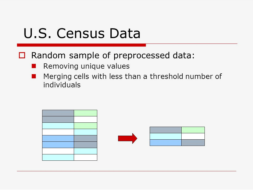U.S. Census Data  Random sample of preprocessed data: Removing unique values Merging cells with less than a threshold number of individuals