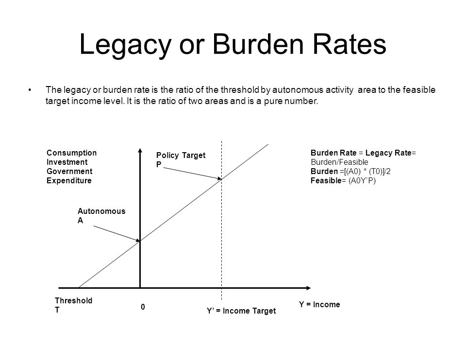 Legacy or Burden Rates The legacy or burden rate is the ratio of the threshold by autonomous activity area to the feasible target income level.