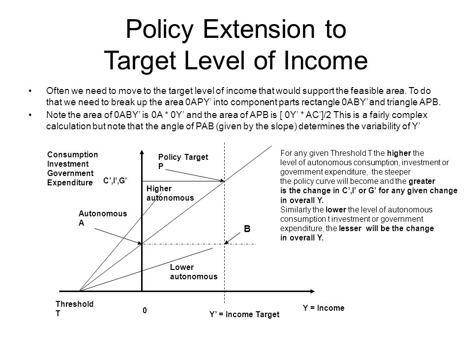 Policy Extension to Target Level of Income Often we need to move to the target level of income that would support the feasible area. To do that we nee