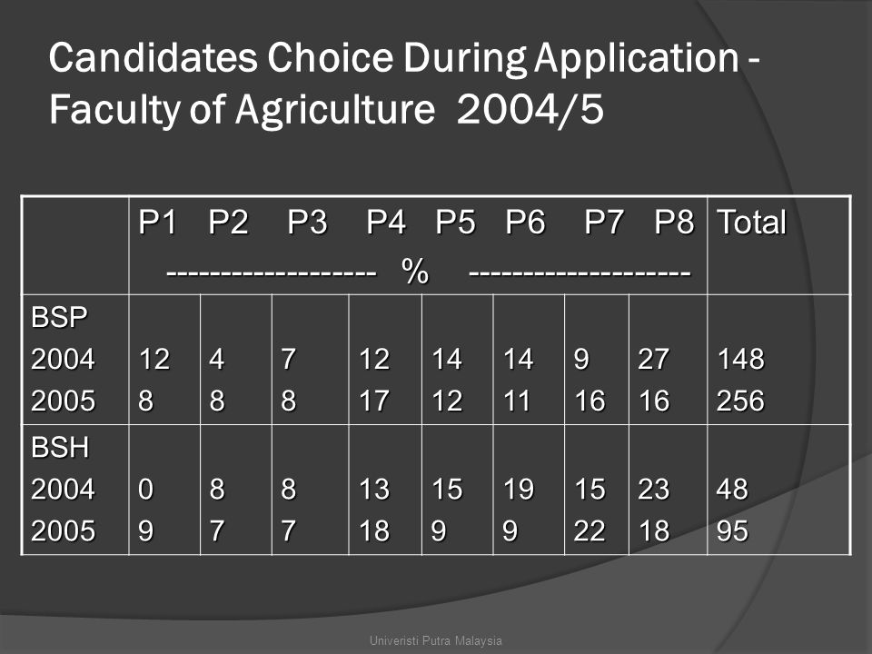 Candidates Choice During Application - Faculty of Agriculture 2004/5 P1 P2 P3 P4 P5 P6 P7 P8 ------------------- % -------------------- ------------------- % --------------------Total BSP2004200512848781217141214119162716148256 BSH200420050987871318159199152223184895 Univeristi Putra Malaysia