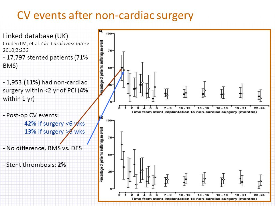 Linked database (UK) Cruden LM, et al. Circ Cardiovasc Interv 2010;3:236 - 17,797 stented patients (71% BMS) - 1,953 (11%) had non-cardiac surgery wit