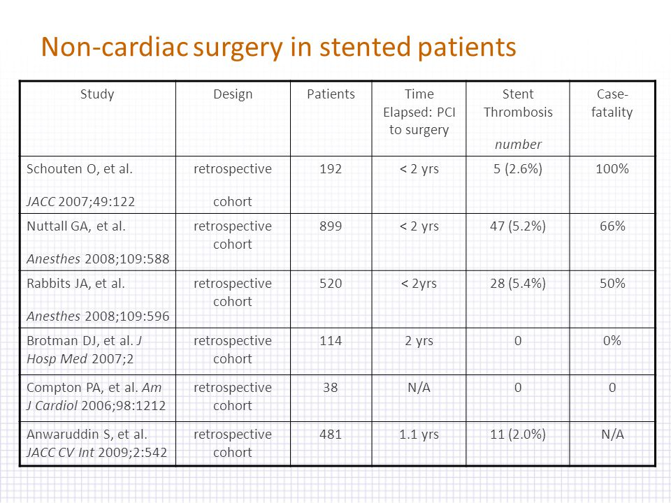 Non-cardiac surgery in stented patients StudyDesignPatientsTime Elapsed: PCI to surgery Stent Thrombosis number Case- fatality Schouten O, et al. JACC