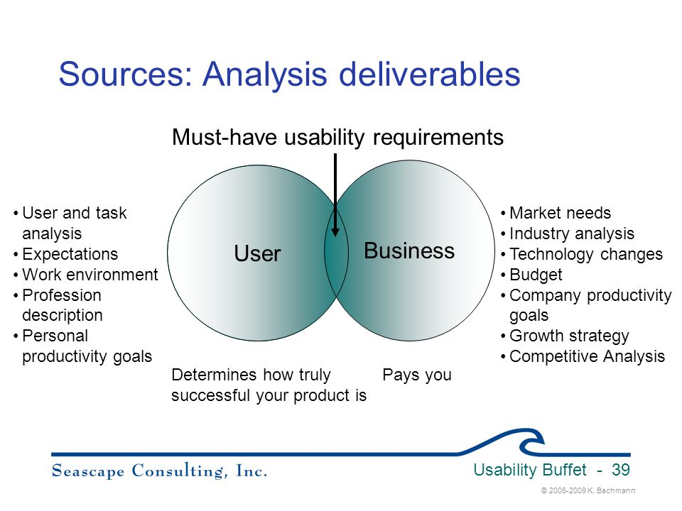 © 2006-2009 K. Bachmann Usability Buffet - 39 Sources: Analysis deliverables User Business Must-have usability requirements User and task analysis Exp