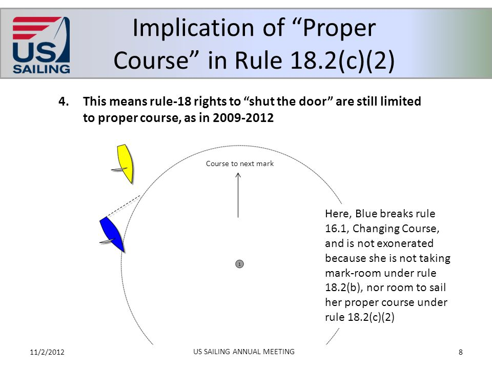 """Implication of """"Proper Course"""" in Rule 18.2(c)(2) 11/2/20128 US SAILING ANNUAL MEETING 4.This means rule-18 rights to """"shut the door"""" are still limite"""