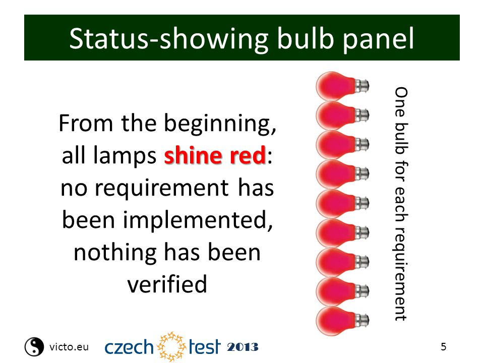 5victo.eu 2013 Status-showing bulb panel One bulb for each requirement shine red From the beginning, all lamps shine red: no requirement has been impl