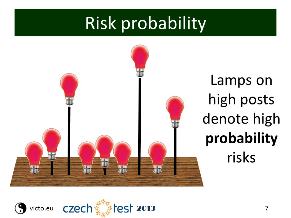 7victo.eu 2013 Risk probability Lamps on high posts denote high probability risks