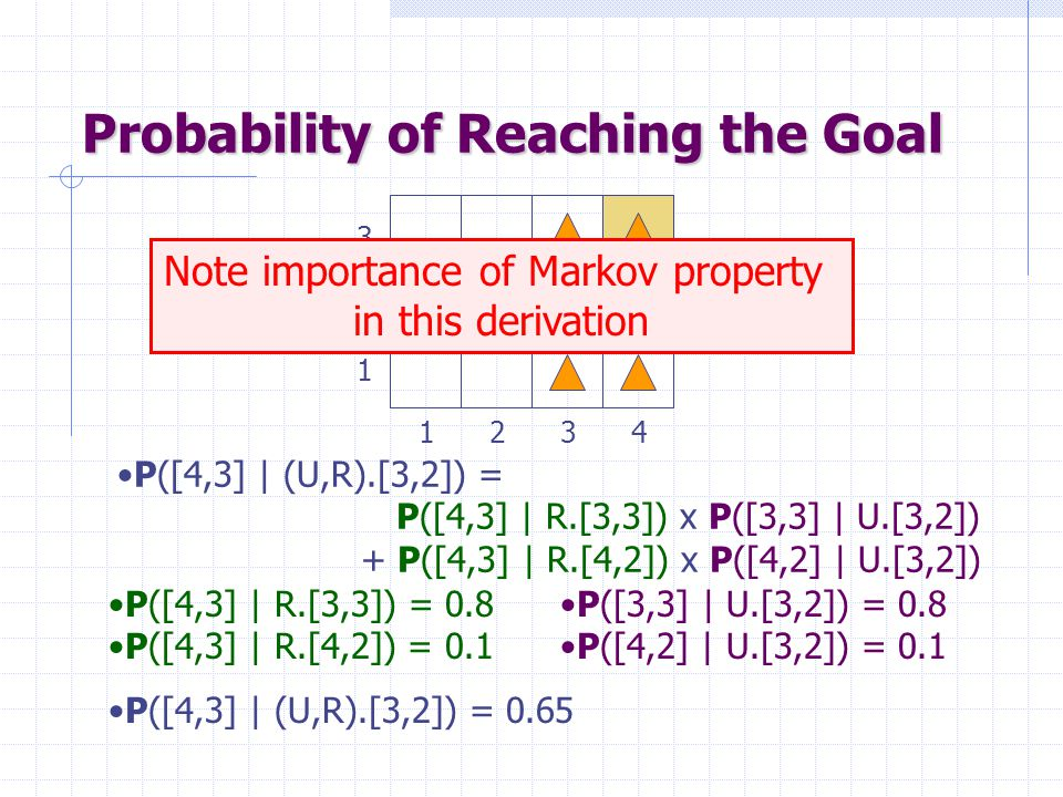 Probability of Reaching the Goal P([4,3] | (U,R).[3,2]) = P([4,3] | R.[3,3]) x P([3,3] | U.[3,2]) + P([4,3] | R.[4,2]) x P([4,2] | U.[3,2]) 2 3 1 4321 Note importance of Markov property in this derivation P([3,3] | U.[3,2]) = 0.8 P([4,2] | U.[3,2]) = 0.1 P([4,3] | R.[3,3]) = 0.8 P([4,3] | R.[4,2]) = 0.1 P([4,3] | (U,R).[3,2]) = 0.65