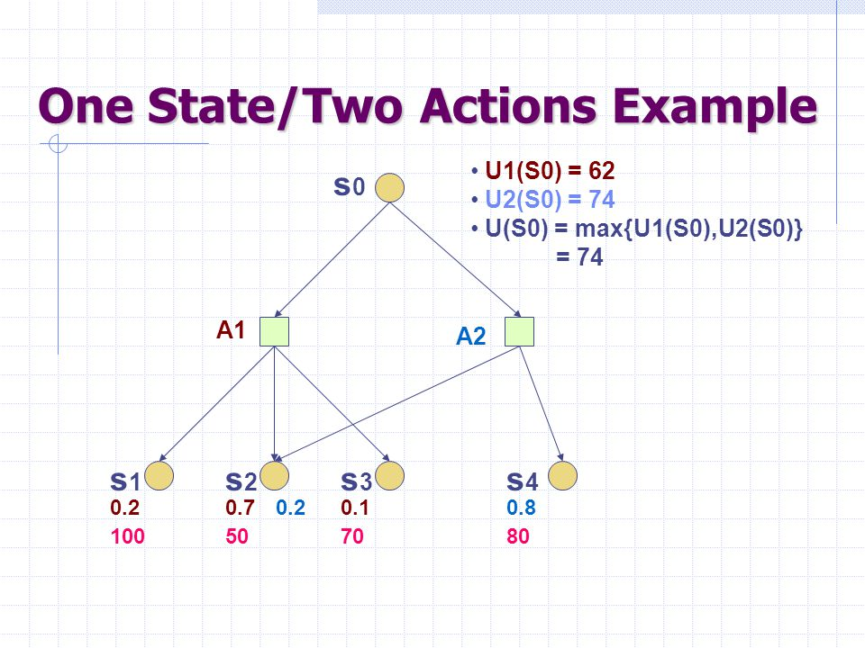 n-Step Decision Process For j = n-1, n-2, …, 0 do: For every state s i attained after step j  Compute the utility of s i  Label that state with the corresponding action  *(i) = arg max a  k P(k   a.i) U (k) U (i) = R (i) + max a  k P(k   a.i) U (k) 0123