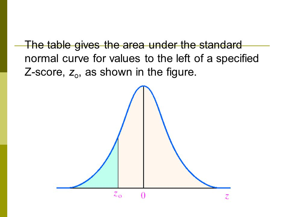 The table gives the area under the standard normal curve for values to the left of a specified Z-score, z o, as shown in the figure.