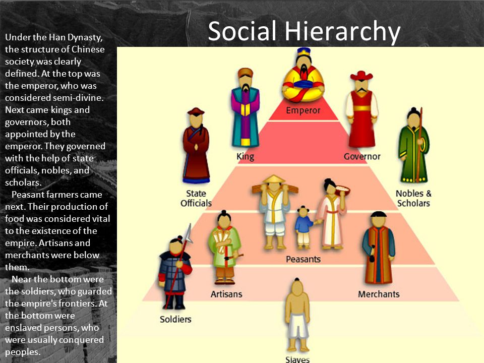 Social Hierarchy Under the Han Dynasty, the structure of Chinese society was clearly defined. At the top was the emperor, who was considered semi-divi
